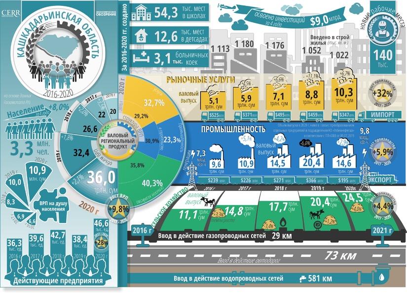 Инфографика: Социально-экономическое развитие  Кашкадарьинской области за пять лет