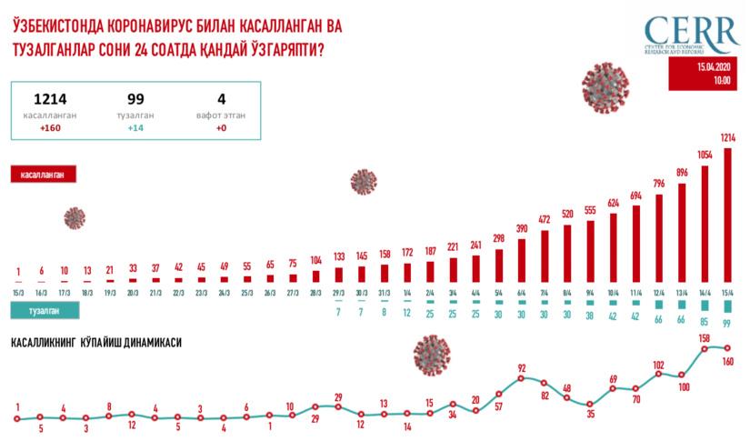 O'zbekistonda koronavirus bilan kasallangan va tuzalganlar soni 24 soatda qanday o'zgaryapti?