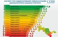 Инфографика: