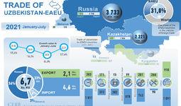 Infografika: O'zbekistonning YeOII bilan savdosi