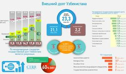 Инфографика: Внешний долг Узбекистана