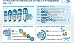 Инфографика: Развитие фармацевтической отрасли Узбекистана за 2016-2021 годы