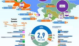 Infografika: 2021 yil yanvarda O'zbekistonning MDH davlatlari bilan savdosi