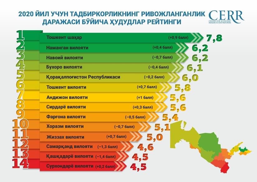 Инфографика: Ўзбекистон Республикаси шаҳар, вилоят ва туманлар рейтинги