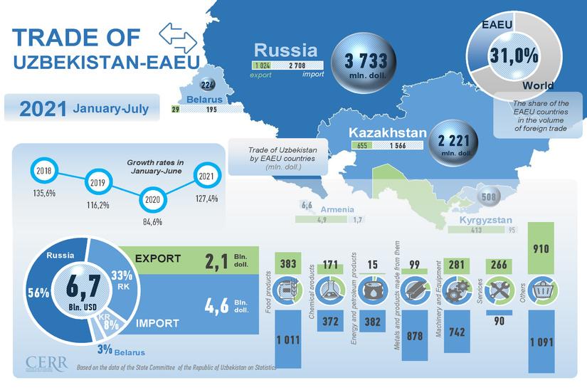 Infographics: Trade of Uzbekistan with the EAEU