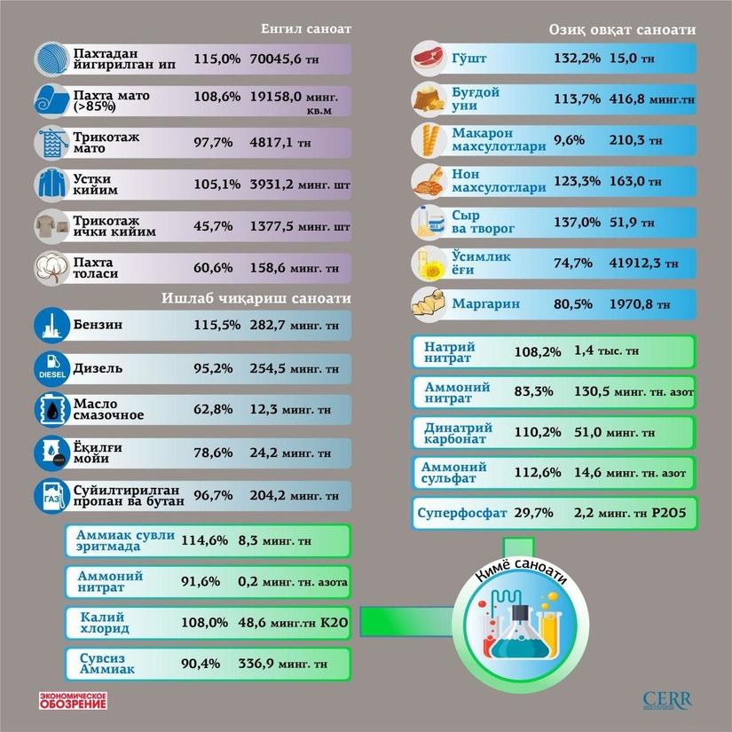 Инфографика: 2020 йилнинг январь-март ойлари учун саноат маҳсулотларининг асосий турларини ишлаб чиқариш