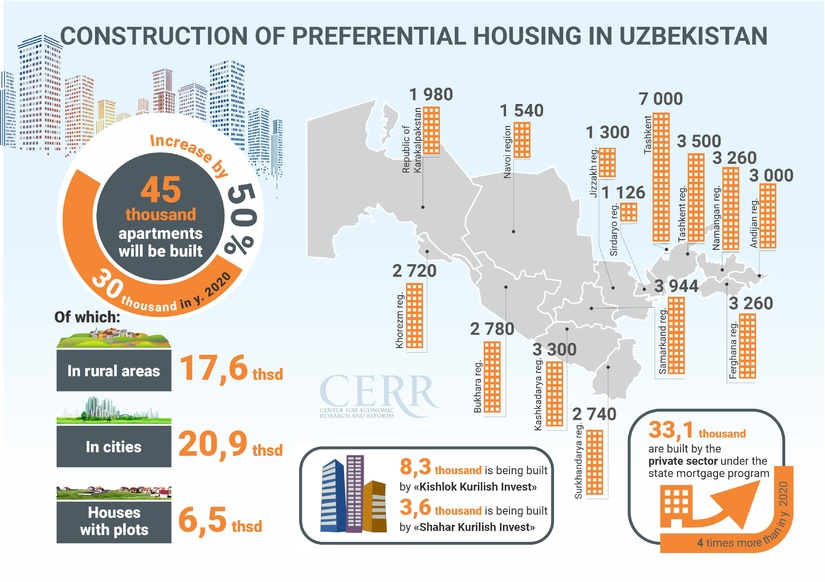 Infographics: Construction of affordable housing in Uzbekistan