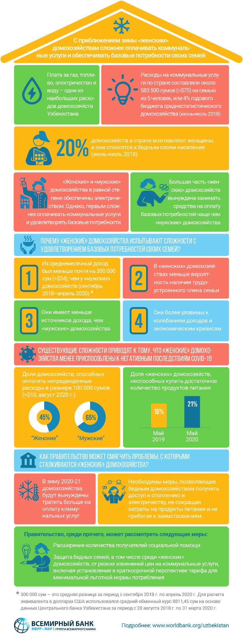 Инфографика: «Женским» домохозяйствам сложнее оплачивать коммунальные услуги и базовые потребности своих семей