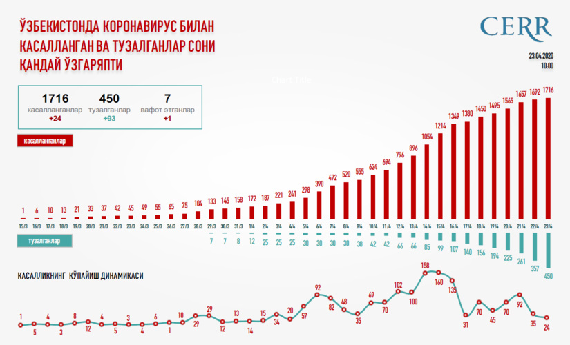 Инфографика: Ўзбекистонда коронавирус билан касалланган ва тузалганлар сони қандай ўзгаряпти?