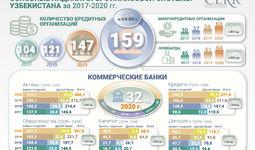 Обзор динамики развития финансово-банковского сектора Узбекистана за 2017-2020 годы