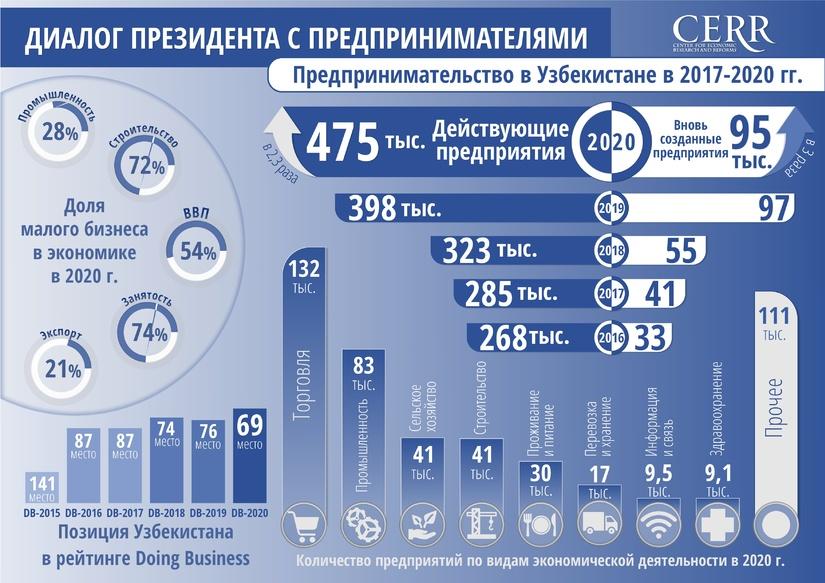 Инфографика: Развитие предпринимательства в Узбекистане в 2017-2021 гг.