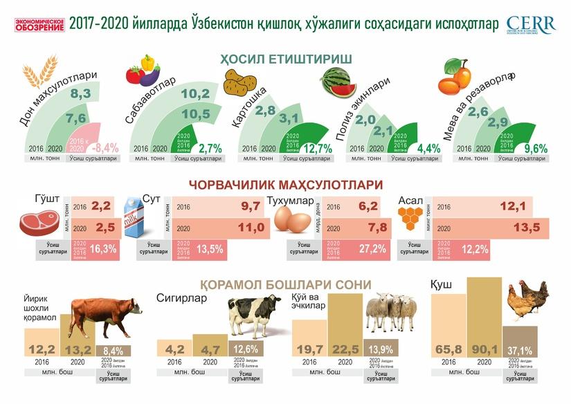 Қишлоқ хўжалигидаги ислоҳотлар динамикаси (+инфографика)