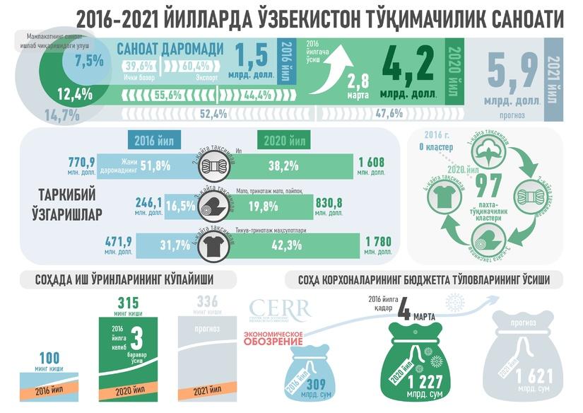 Инфографика: 2016-2021 йилларда Ўзбекистон тўқимачилик саноати