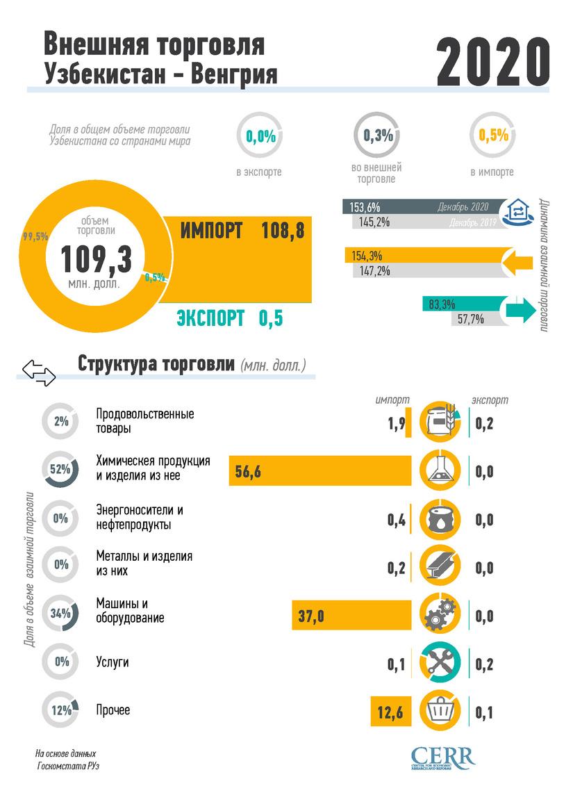 Инфографика: Внешняя торговля Узбекистана с Венгрией за 2020 год
