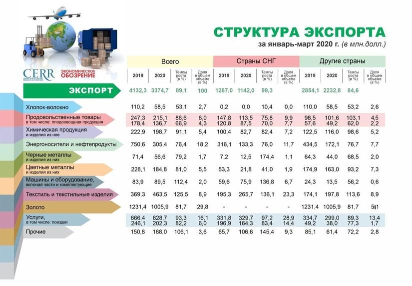 Инфографика: Структура экспорта по итогам первого квартала 2020 года