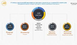 Дефицит счёта текущих операций платёжного баланса составил $2,5 млрд.