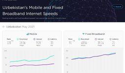Узбекистан улучшил позиции в мировом рейтинге скорости Интернета