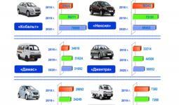В Узбекистане в 2020 году произведено свыше 280 тысяч автомобилей, что на 3,3% больше, чем за прошлый год