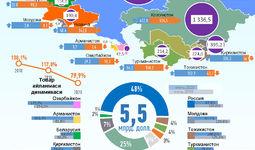Инфографика: Ўзбекистоннинг 2020 йил янарь-июнь ойларида МДҲ давлатлари билан савдо алоқаси