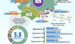 Infografika: O'zbekistonning Markaziy Osiyo davlatlari bilan 2020 yil dekabr oyidagi savdo aloqalari