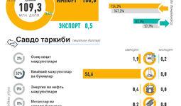 Инфографика: 2020 йилда Ўзбекистоннинг Венгрия билан ташқи савдоси