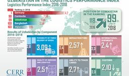 Infographics: Uzbekistan in the Logistics Performance Index 2016-2018