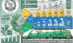 Infographics: Social and economic development of Bukhara region over the five years