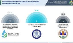 Объявлен Национальный рейтинг вузов Узбекистана