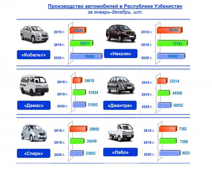 O'zbekistonga 2020 yilda avtomobillar importi eksportga nisbatan 2,3 baravarga oshgan