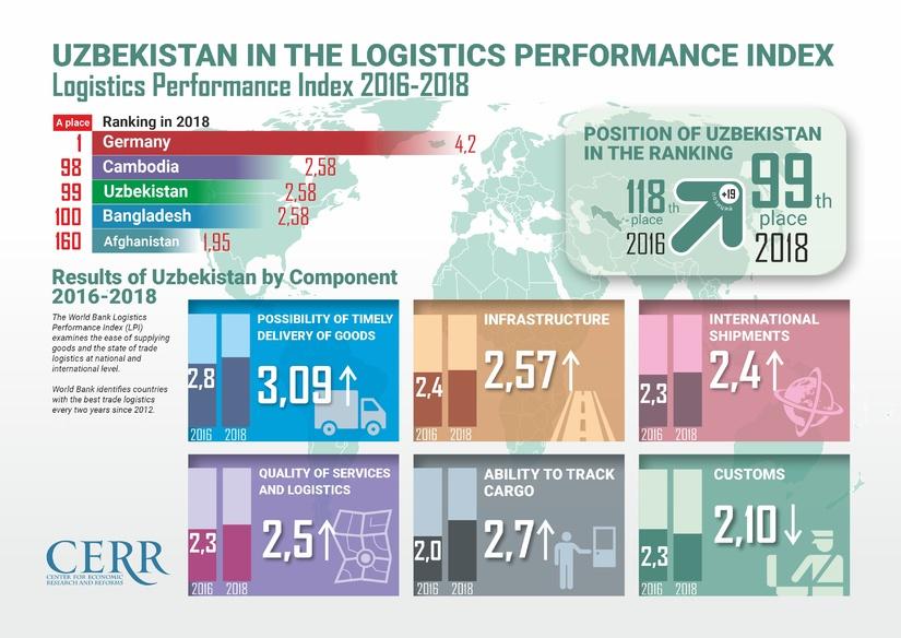 Infografika: O'zbekiston 2016-2018 yillarda logistika samaradorligi indeksida