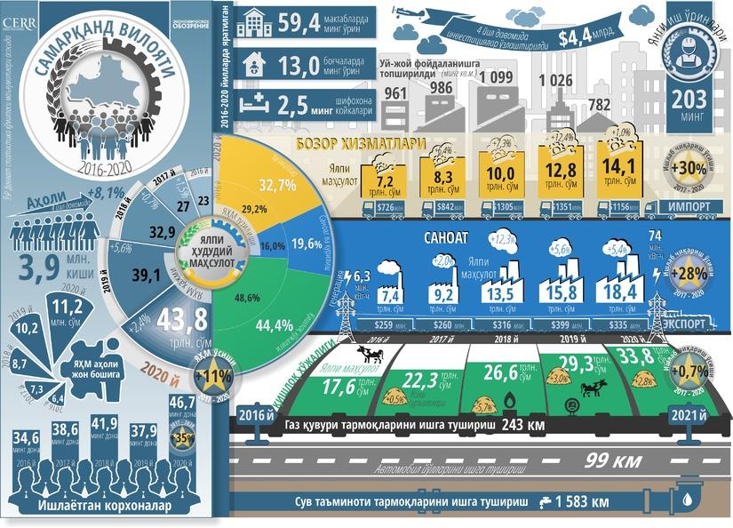 Инфографика: Самарқанд вилоятининг беш йиллик ижтимоий-иқтисодий ривожланиши