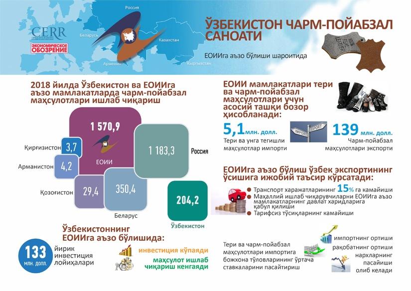 Инфографика: ЕОИИга аъзо бўлиши шароитида Ўзбекистон чарм-пойабзал саноати