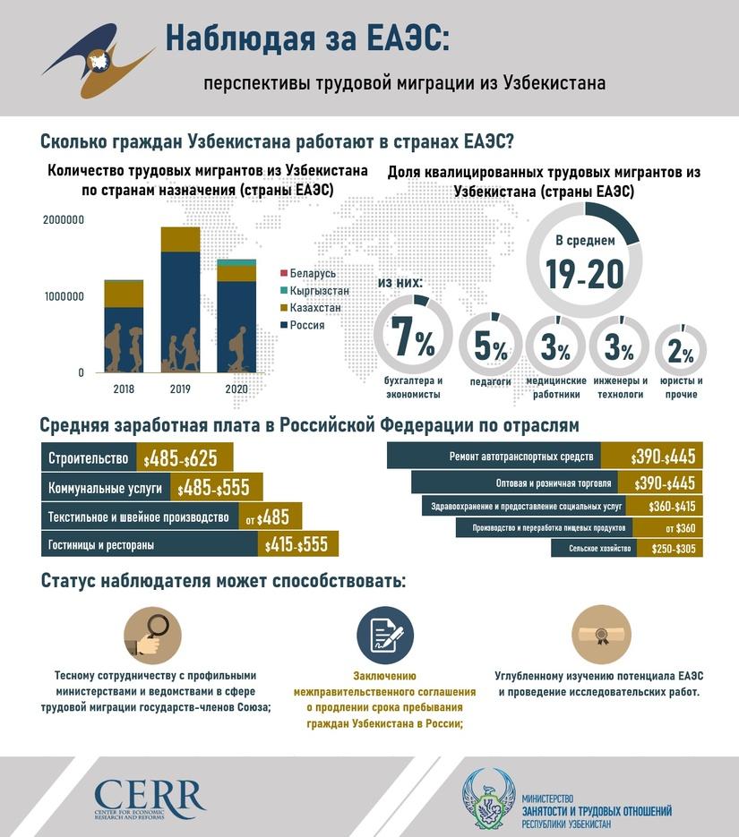 Наблюдая за ЕАЭС: перспективы трудовой миграции из Узбекистана (+инфографика)