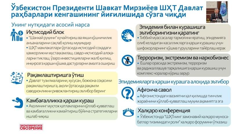 Инфографика: ШҲТ саммитида Ўзбекистон раҳбари нимани таклиф қилди