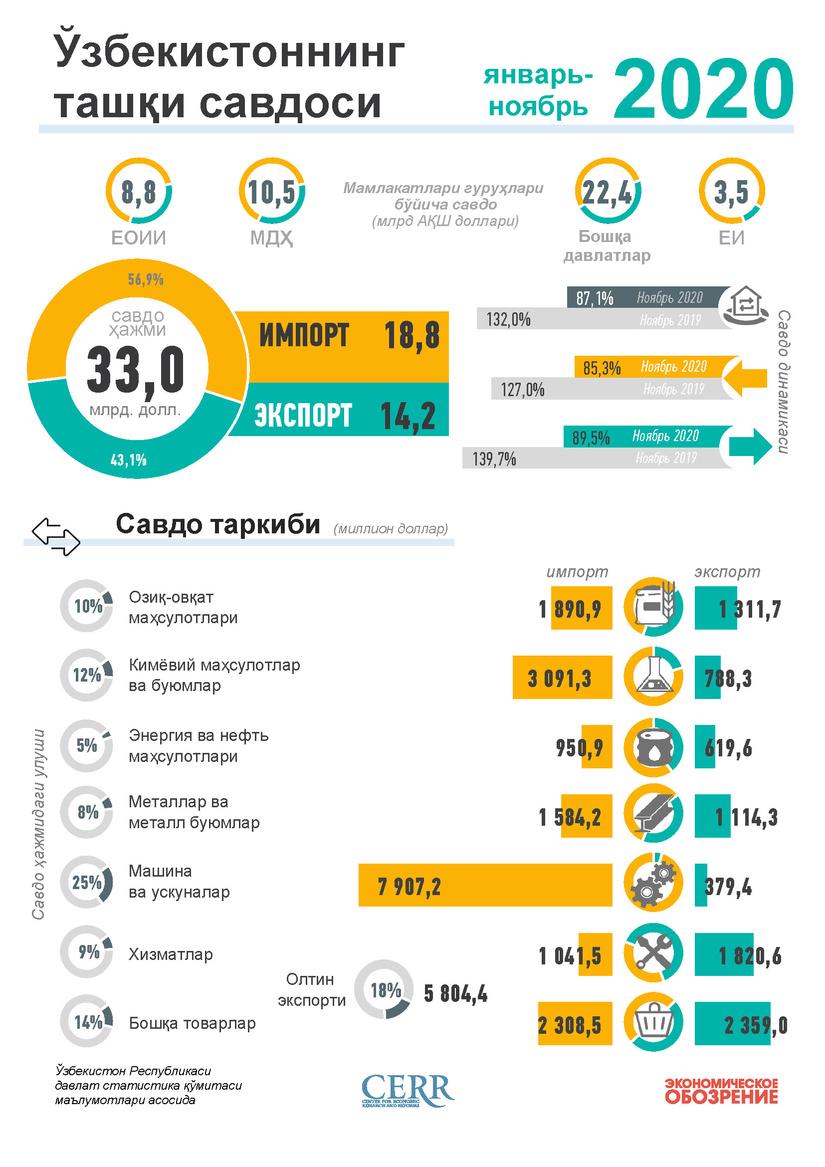 Инфографика: Ўзбекистоннинг 2020 йил январь-декабрь ойлари учун ташқи савдоси