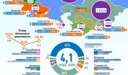 Инфографика: 2021 йил апрель ойида Ўзбекистоннинг МДҲ давлатлари билан савдоси