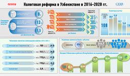 Инфографика: Налоговая реформа в Узбекистане в 2016-2020 гг.