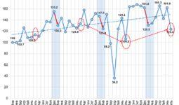 Как изменились продажи на автомобильном рынке в Узбекистане
