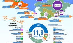 Инфографика: Торговля Узбекистана со странами СНГ за декабрь 2020 года