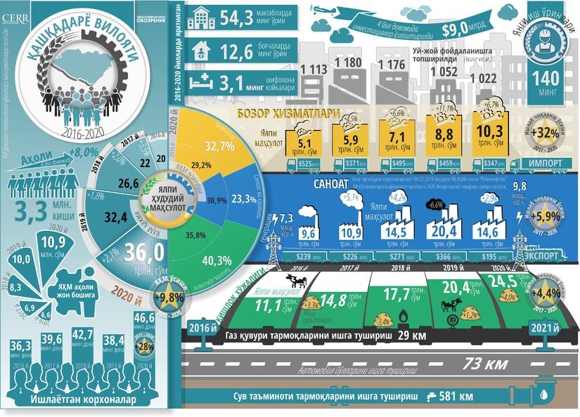 Инфографика: Қашқадарё вилоятининг беш йиллик ижтимоий-иқтисодий ривожланиши