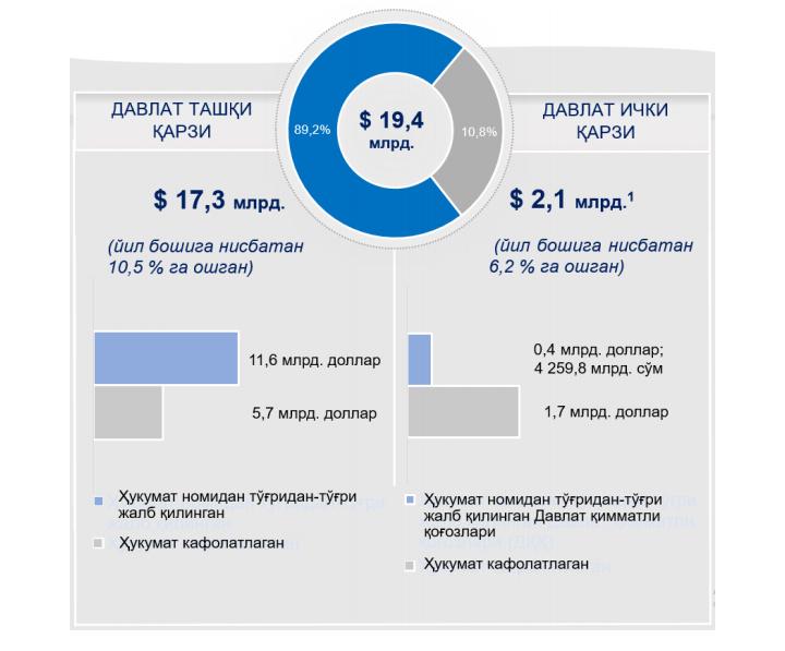 Министерство финансов раскрыло информацию о государственном долге Узбекистана
