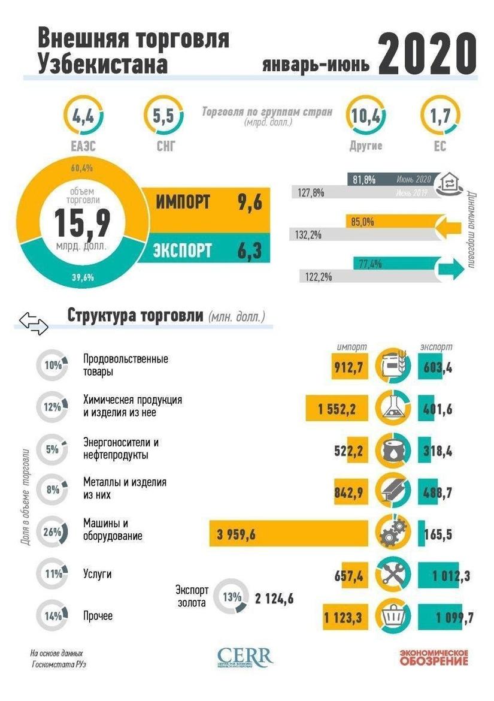 Инфографика: Внешняя торговля Узбекистана за 1-ое полугодие 2020 года