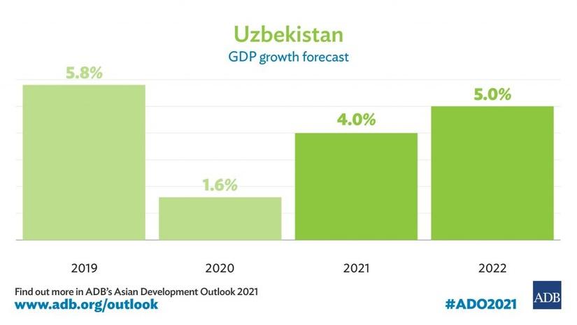 Ўзбекистон ЯИМ ўсиши 2021 йилда 4% ва 2022 йилда 5% ни ташкил этади – ОТБ прогнози