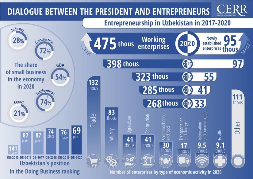 Infographics: Development of Entrepreneurship in Uzbekistan in 2017-2021
