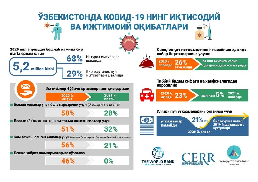 Инфографика: Ўзбекистонда КОВИД-19 нинг иқтисодий ва ижтимоий оқибатлари