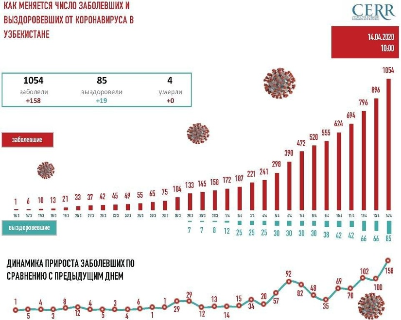 Инфографика: Как растет число заболевших COVID-19 в Узбекистане: на 14 апреля (10:00)