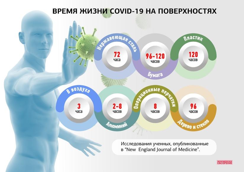 Инфографика: время жизни COVID -19 на поверхностях