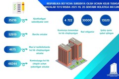 Информация о заявках на получение ипотечной субсидии от малообеспеченных и нуждающихся в улучшении жилья граждан по состоянию на 21 сентября 2020 г.