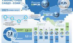 Инфографика: Ўзбекистоннинг ЕОИИ билан савдоси