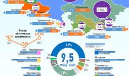 Инфографика: 2021 йил август ойида Ўзбекистоннинг МДҲ давлатлари билан савдоси